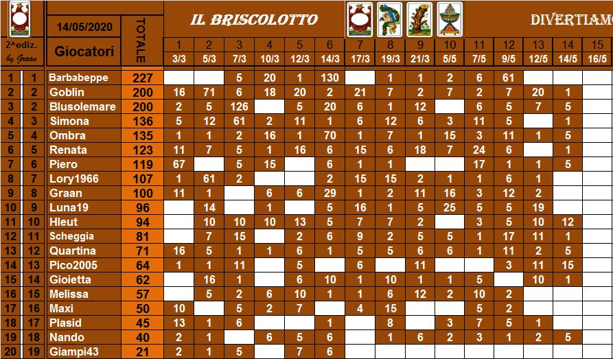 Classifica Briscolotto 2020 Brisco43