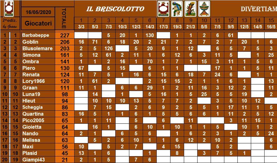 Classifica Briscolotto 2020 Brisco45