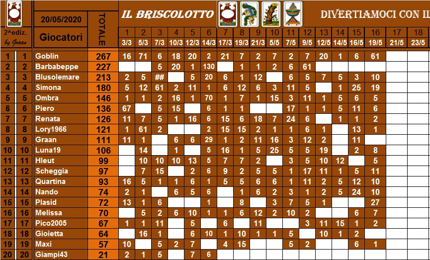 Classifica Briscolotto 2020 Brisco48