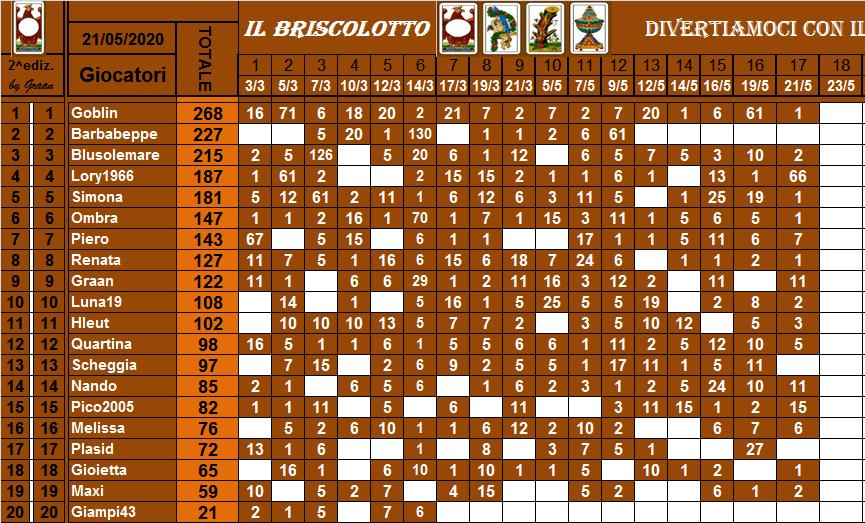 Classifica Briscolotto 2020 Brisco50