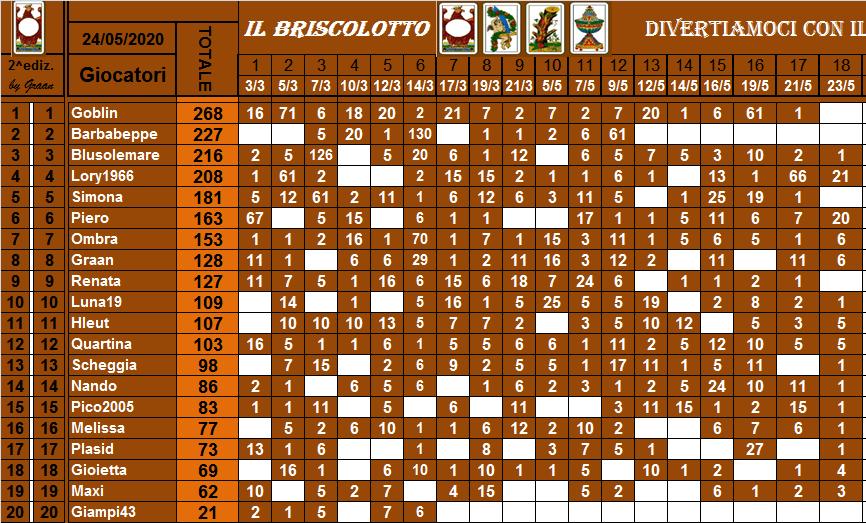 Classifica Briscolotto 2020 Brisco52