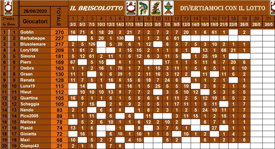 Classifica Briscolotto 2020 Brisco55