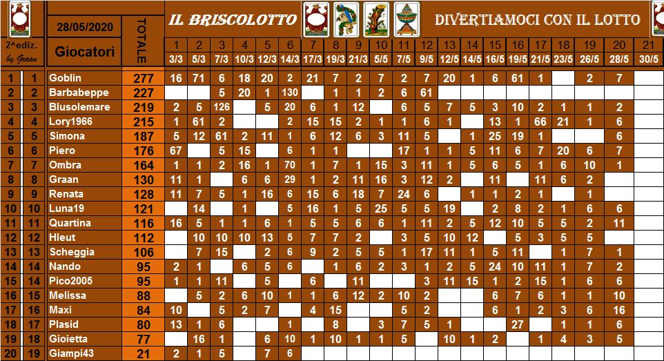 Classifica Briscolotto 2020 Brisco57