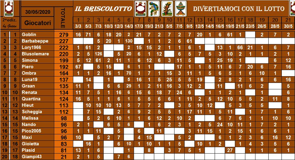 Classifica Briscolotto 2020 Brisco59
