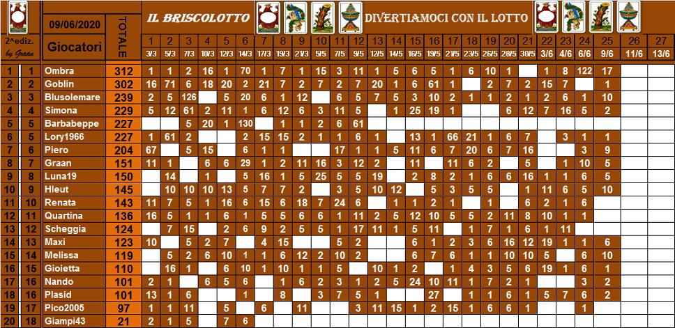 Classifica Briscolotto 2020 - Pagina 2 Brisco68