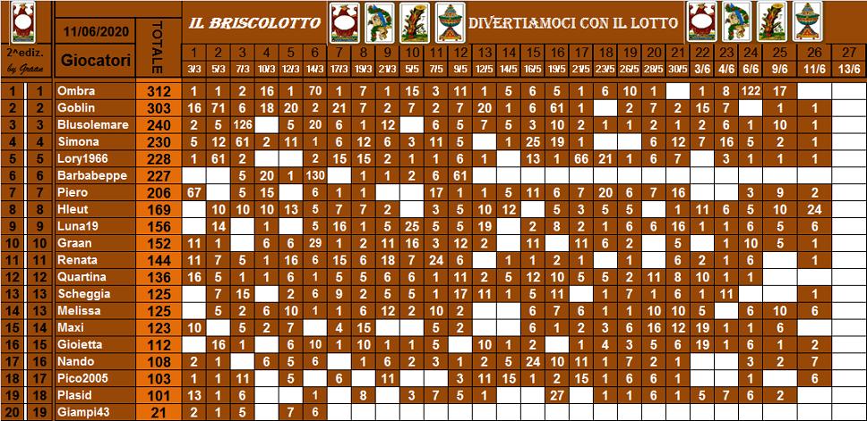 Classifica Briscolotto 2020 - Pagina 2 Brisco70