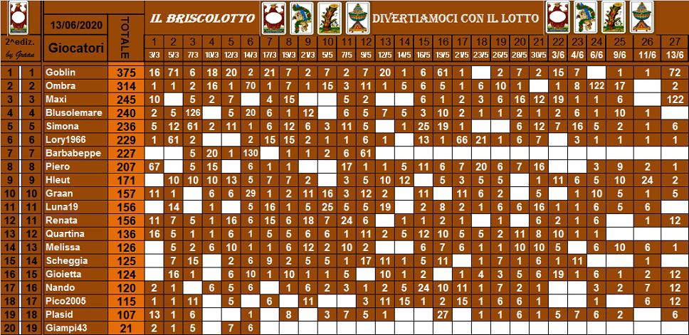 Classifica Briscolotto 2020 - Pagina 2 Brisco73