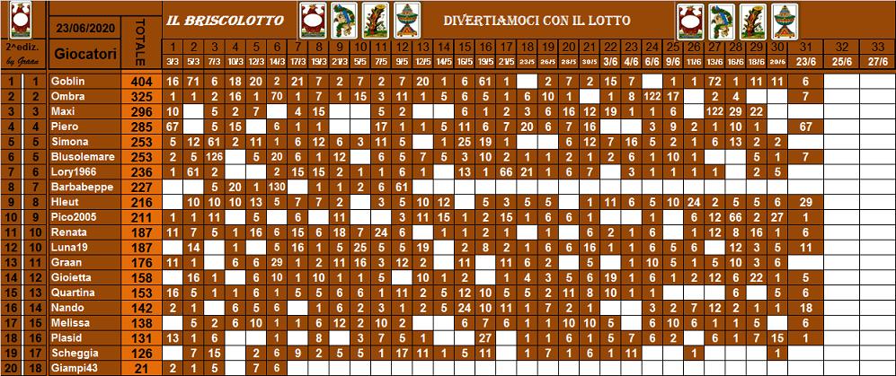 Classifica Briscolotto 2020 - Pagina 2 Brisco82