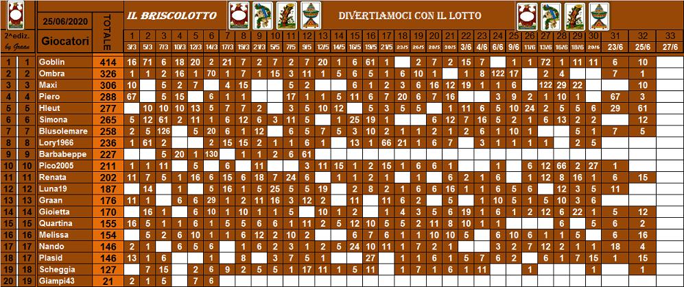 Classifica Briscolotto 2020 - Pagina 2 Brisco83