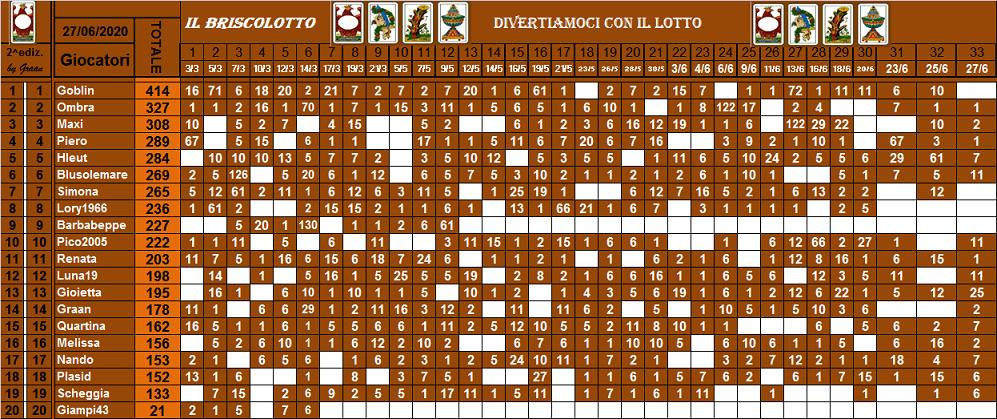Classifica Briscolotto 2020 - Pagina 2 Brisco85