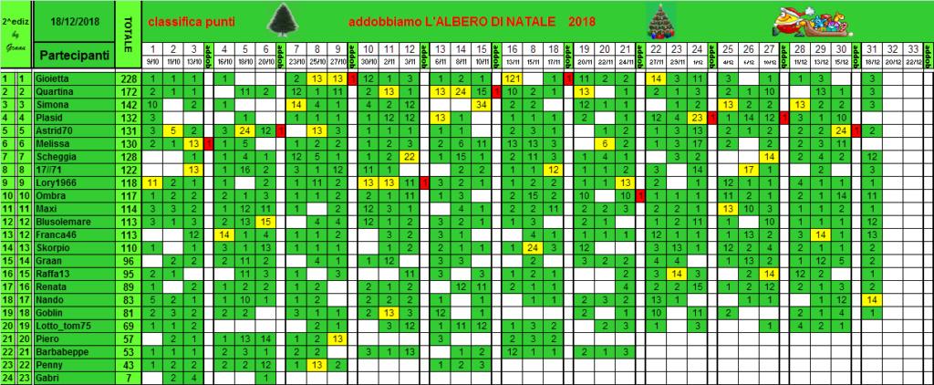 Classifica di L'albero di Natale 2018!! - Pagina 2 Class125