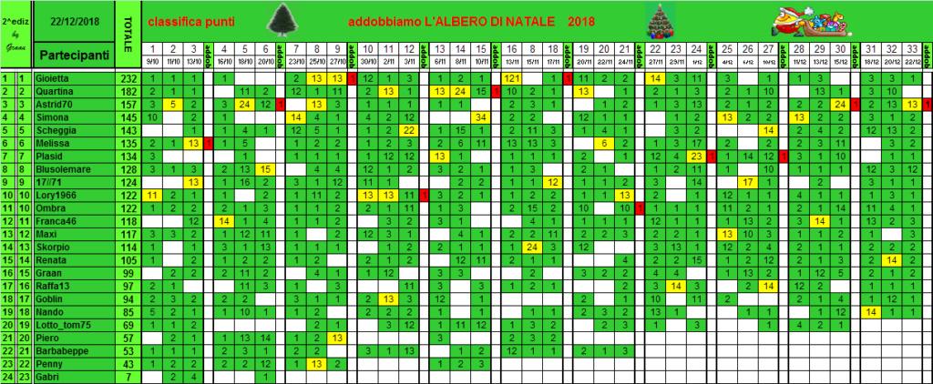 Classifica di L'albero di Natale 2018!! - Pagina 2 Class130