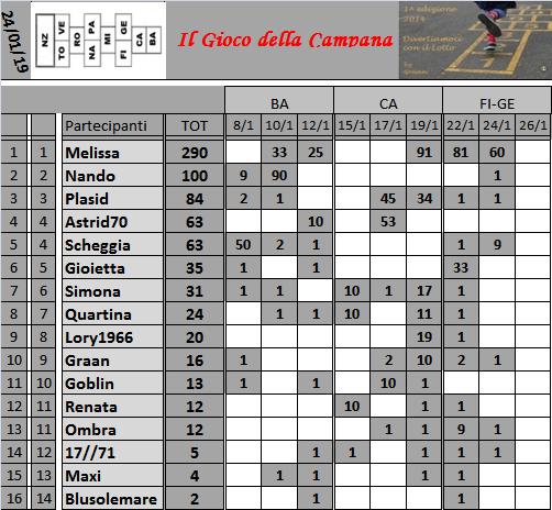 Classifica del Gioco della Campana 2019 Class140