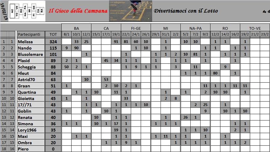 Classifica del Gioco della Campana 2019 Class151