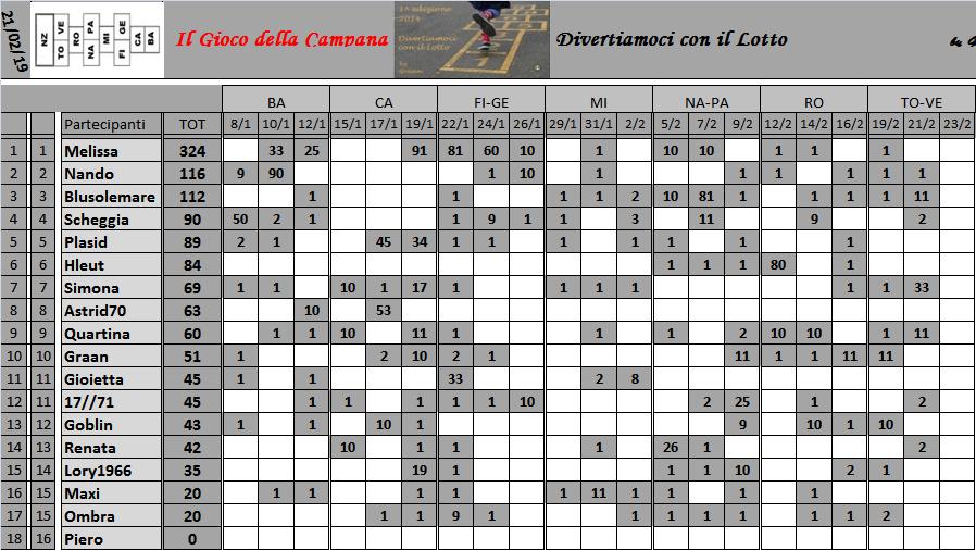 Classifica del Gioco della Campana 2019 Class152