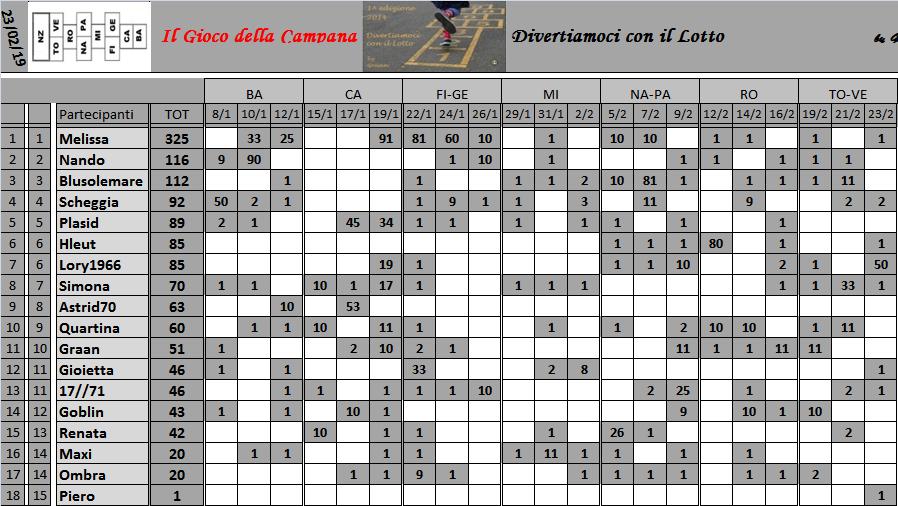 Classifica del Gioco della Campana 2019 Class153
