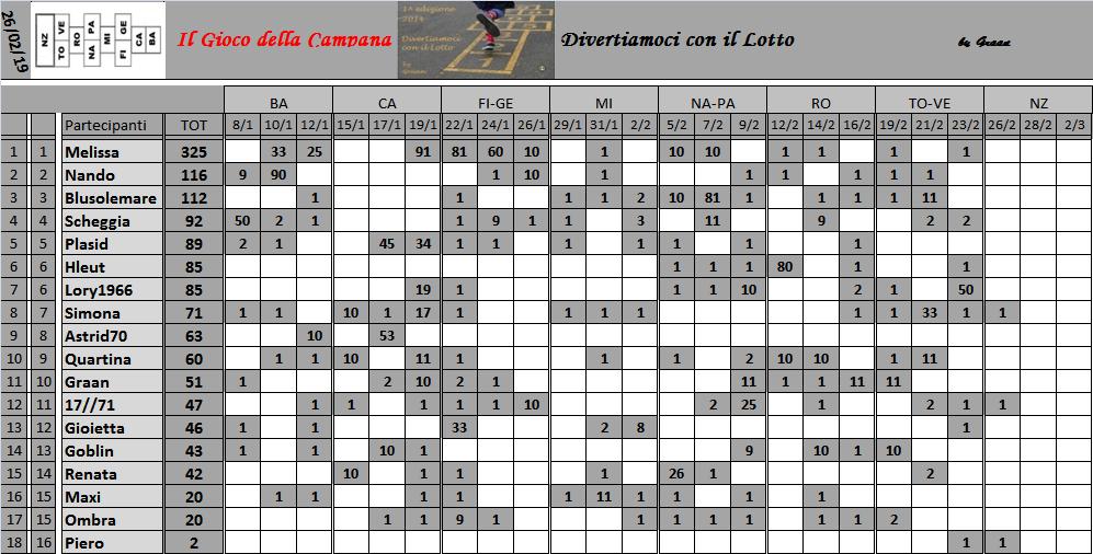 Classifica del Gioco della Campana 2019 Class154