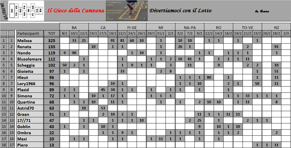 Classifica del Gioco della Campana 2019 Class155