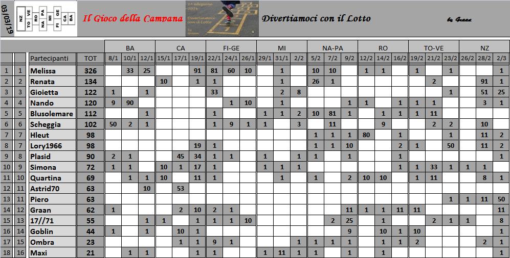 Classifica del Gioco della Campana 2019 Class156