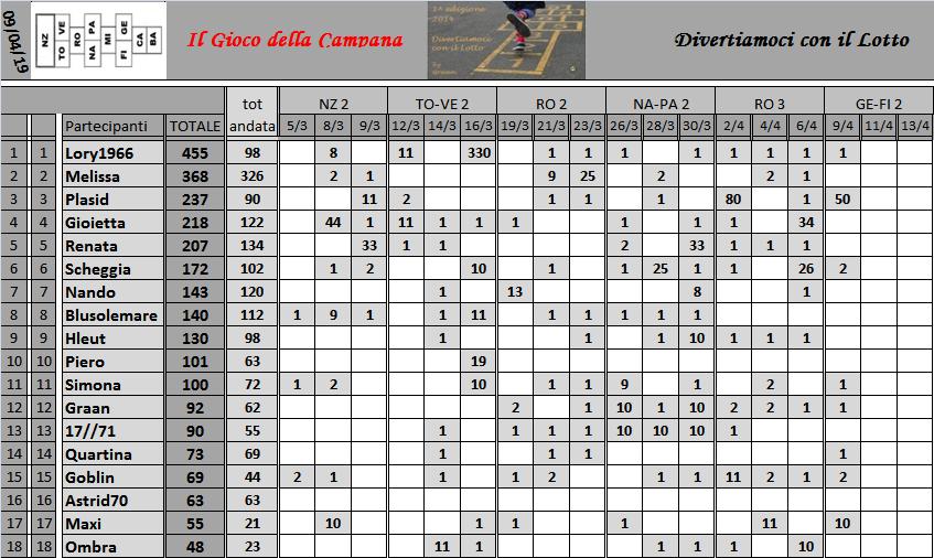 Classifica del Gioco della Campana 2019 - Pagina 2 Class174