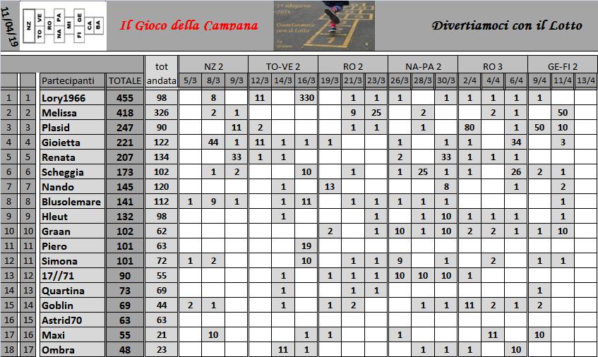 Classifica del Gioco della Campana 2019 - Pagina 2 Class175