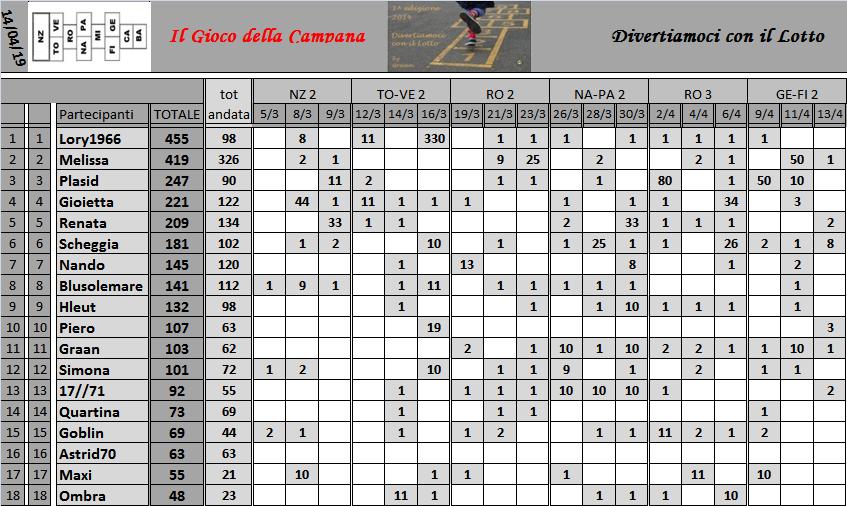 Classifica del Gioco della Campana 2019 - Pagina 2 Class176