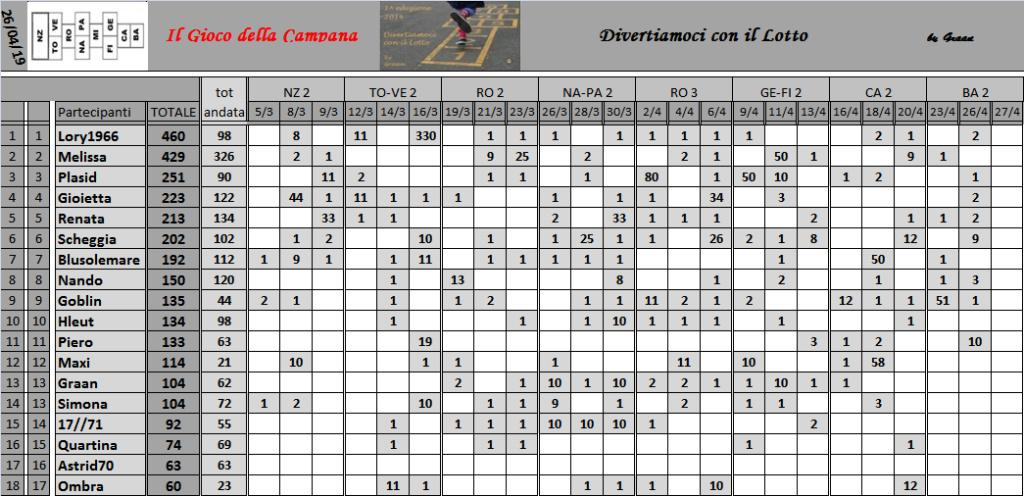 Classifica del Gioco della Campana 2019 - Pagina 2 Class181