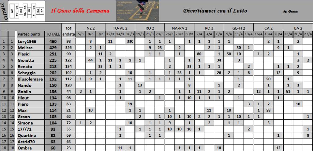 Classifica del Gioco della Campana 2019 - Pagina 2 Class182
