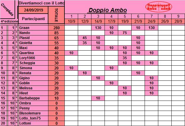 Classifica Doppio Ambo 2019 Class230