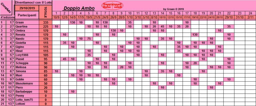 Classifica Doppio Ambo 2019 Class245