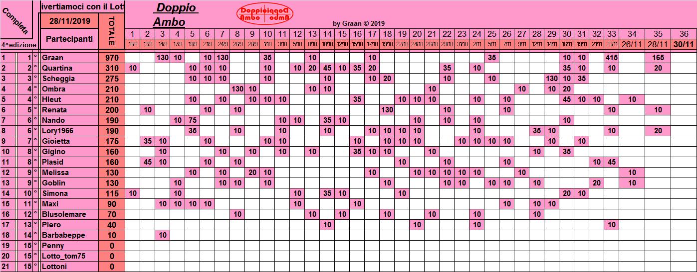 Classifica Doppio Ambo 2019 - Pagina 2 Class260