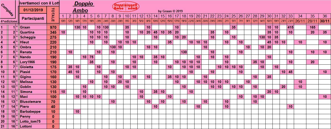 Classifica Doppio Ambo 2019 - Pagina 2 Class261