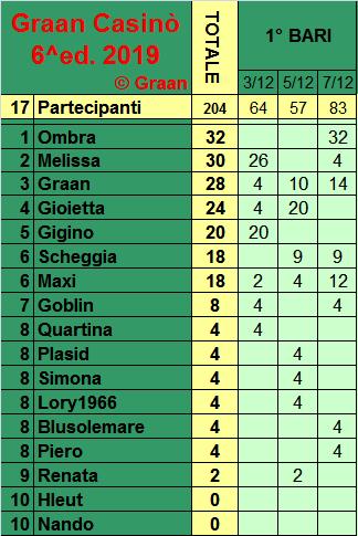 Classifica del Graan Casinò 2019 Class265