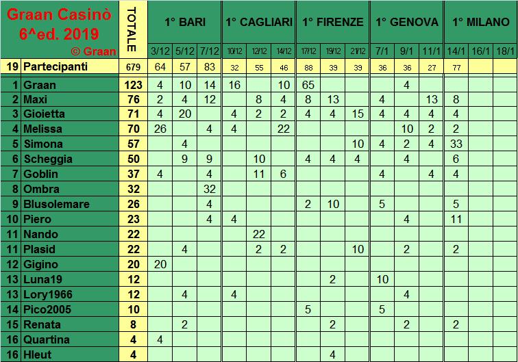 Classifica del Graan Casinò 2019 Class275