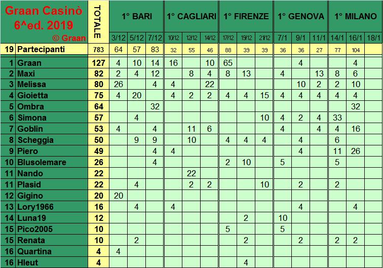 Classifica del Graan Casinò 2019 Class276