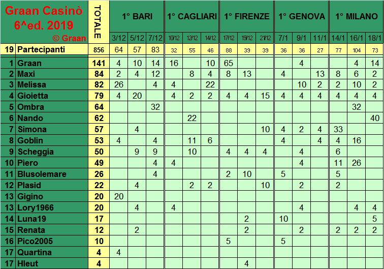 Classifica del Graan Casinò 2019 Class277