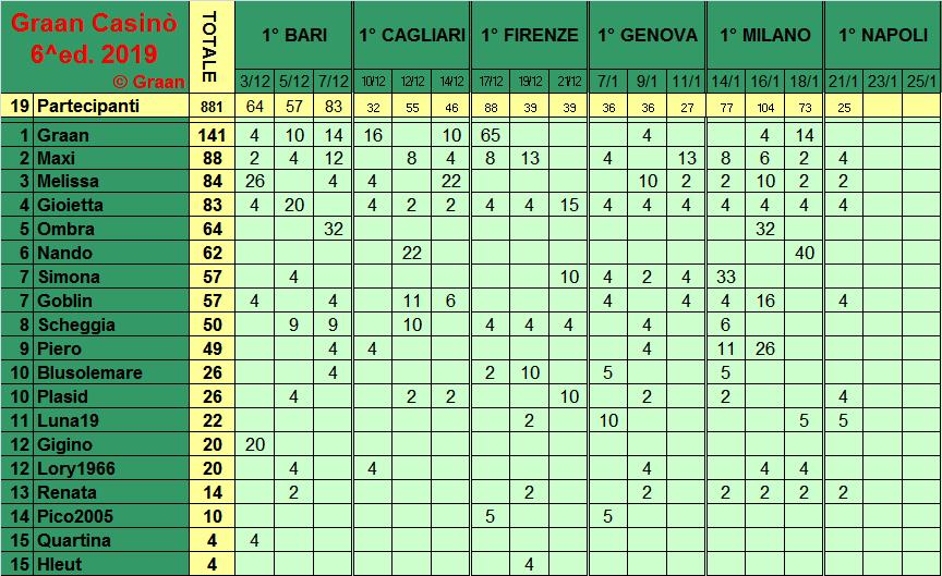 Classifica del Graan Casinò 2019 Class278