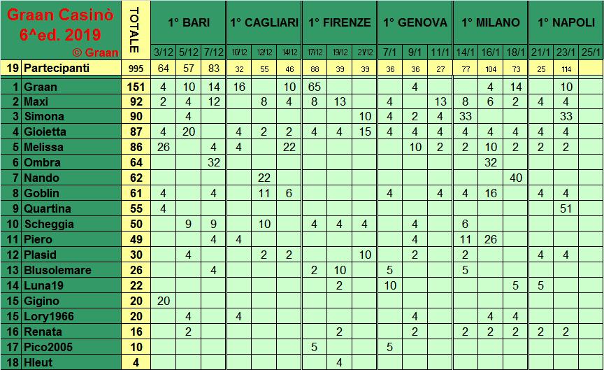 Classifica del Graan Casinò 2019 Class279