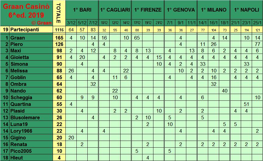Classifica del Graan Casinò 2019 Class280