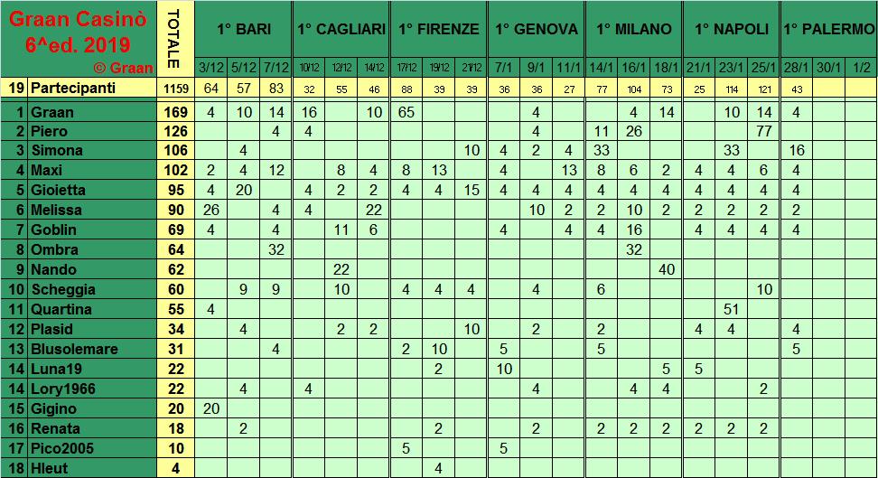 Classifica del Graan Casinò 2019 Class281