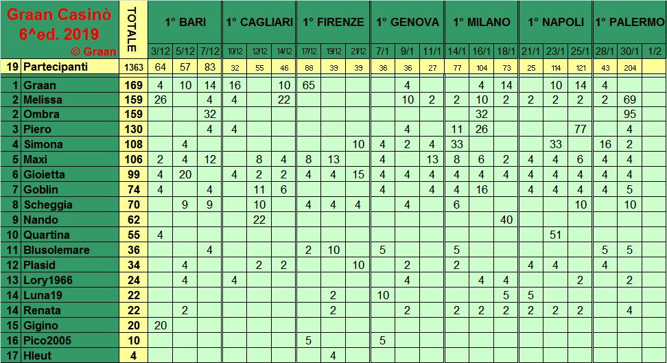 Classifica del Graan Casinò 2019 Class282