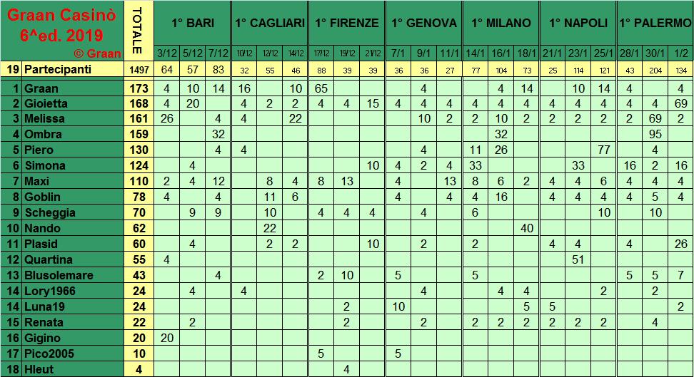 Classifica del Graan Casinò 2019 Class283