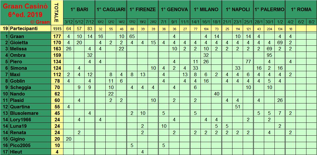 Classifica del Graan Casinò 2019 Class284