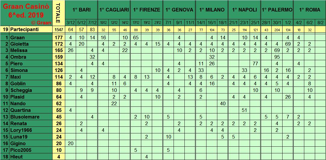 Classifica del Graan Casinò 2019 Class285