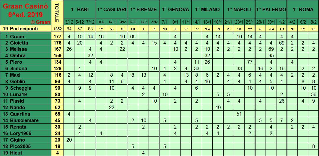 Classifica del Graan Casinò 2019 Class286