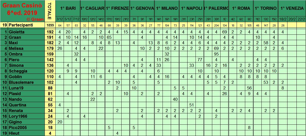 Classifica del Graan Casinò 2019 - Pagina 2 Class290