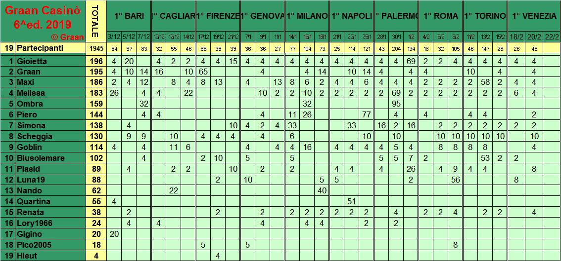 Classifica del Graan Casinò 2019 - Pagina 2 Class292