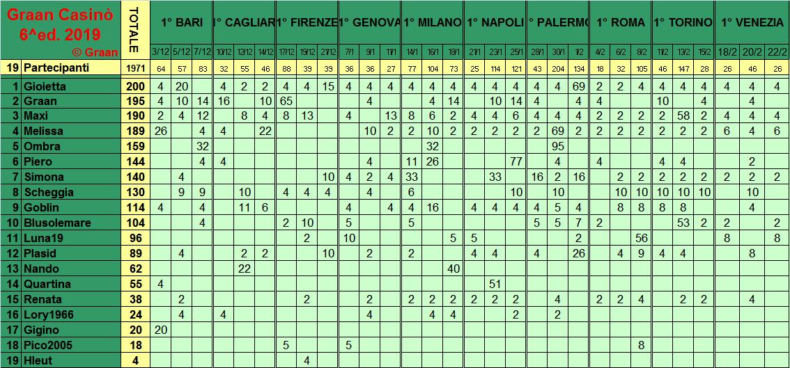 Classifica del Graan Casinò 2019 - Pagina 2 Class293