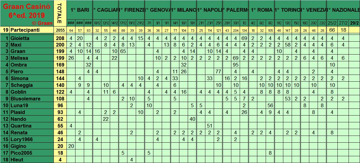 Classifica del Graan Casinò 2019 - Pagina 2 Class295