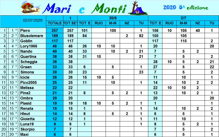 Classifica Mari e Monti 2020 Class298